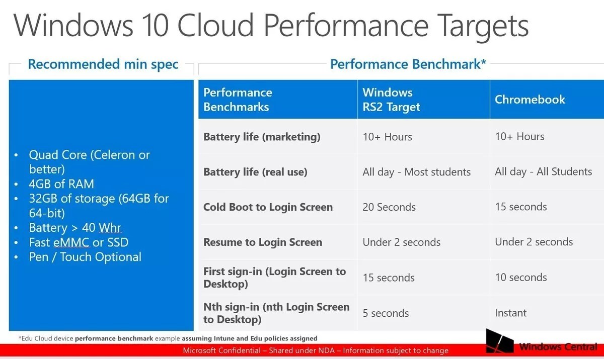 Windows 10 Cloud Performance Benchmark and Hardware Specs