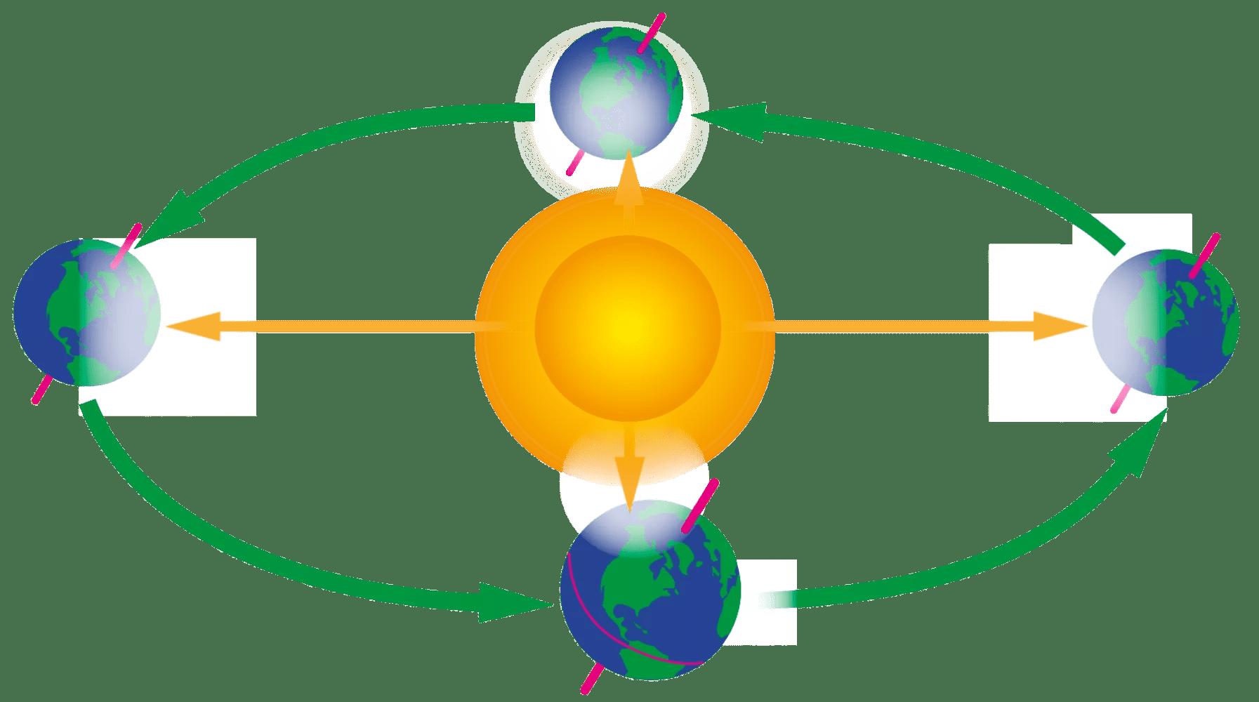 Earth S Orbit