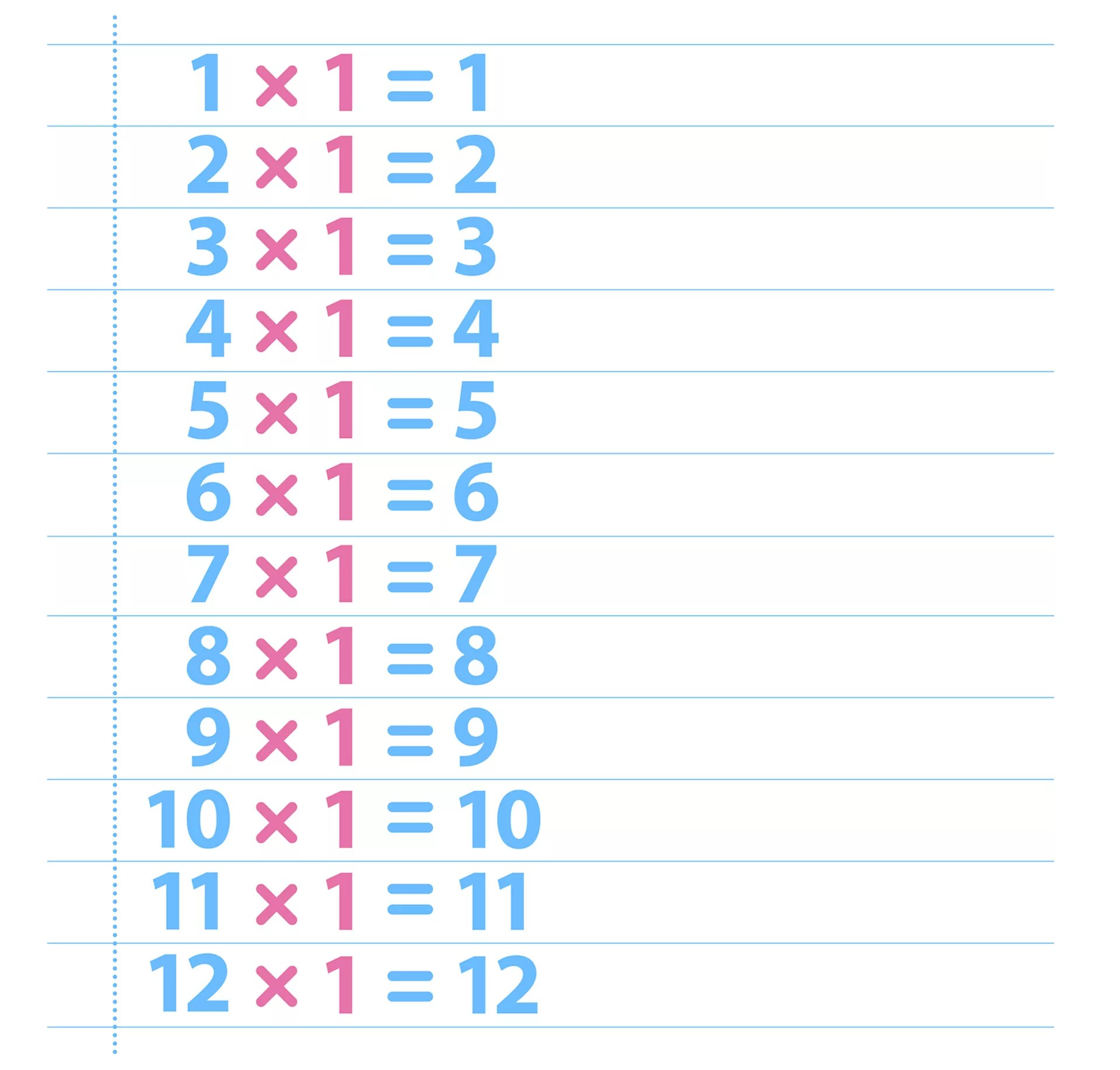 1 Times Table