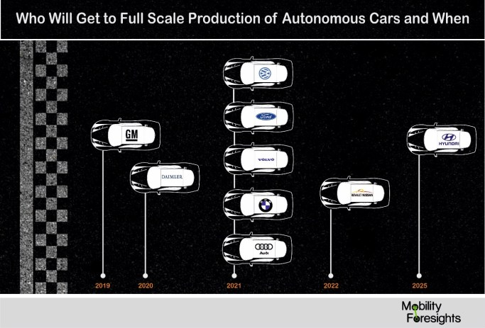 Who will be to full scale production of autonomous cars? will it be GM, Hyundai or Daimler?