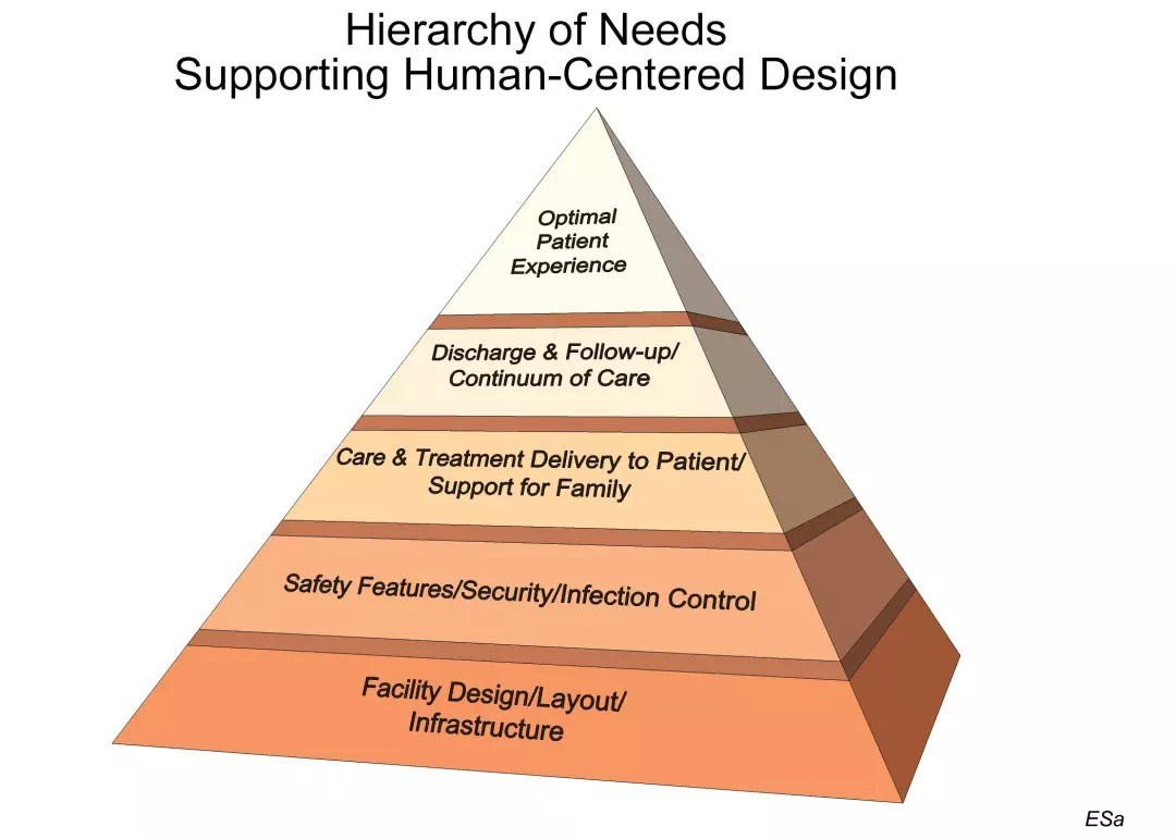 Applying Maslow S Hierarchy Of Needs To Human Centered