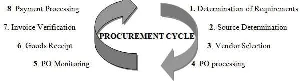 procurement cycel