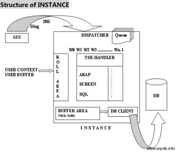 Structure of Instance
