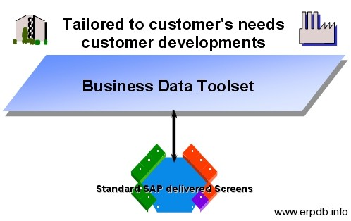 Business Data Toolset