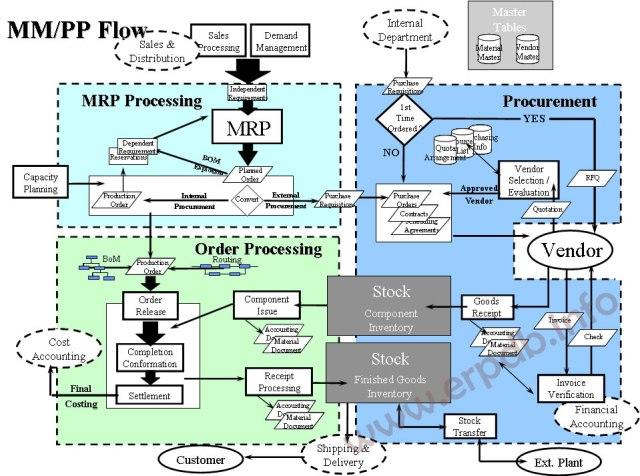 MM-PP- Process Flow