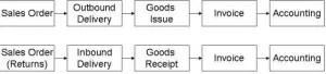 sap sales order