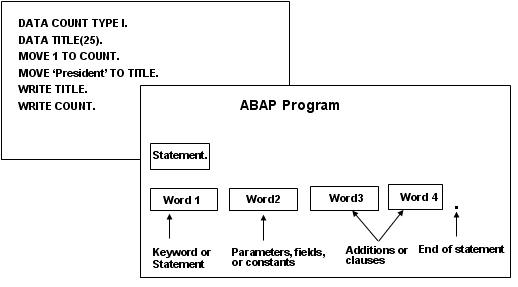 ABAP Syntax