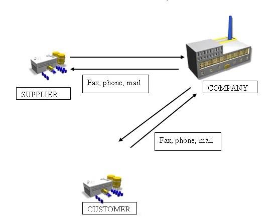 SAP Supply Chain Management ICH