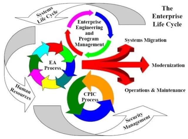 enterprise_life_cycle