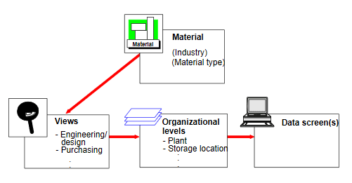 Material Master Screen Views