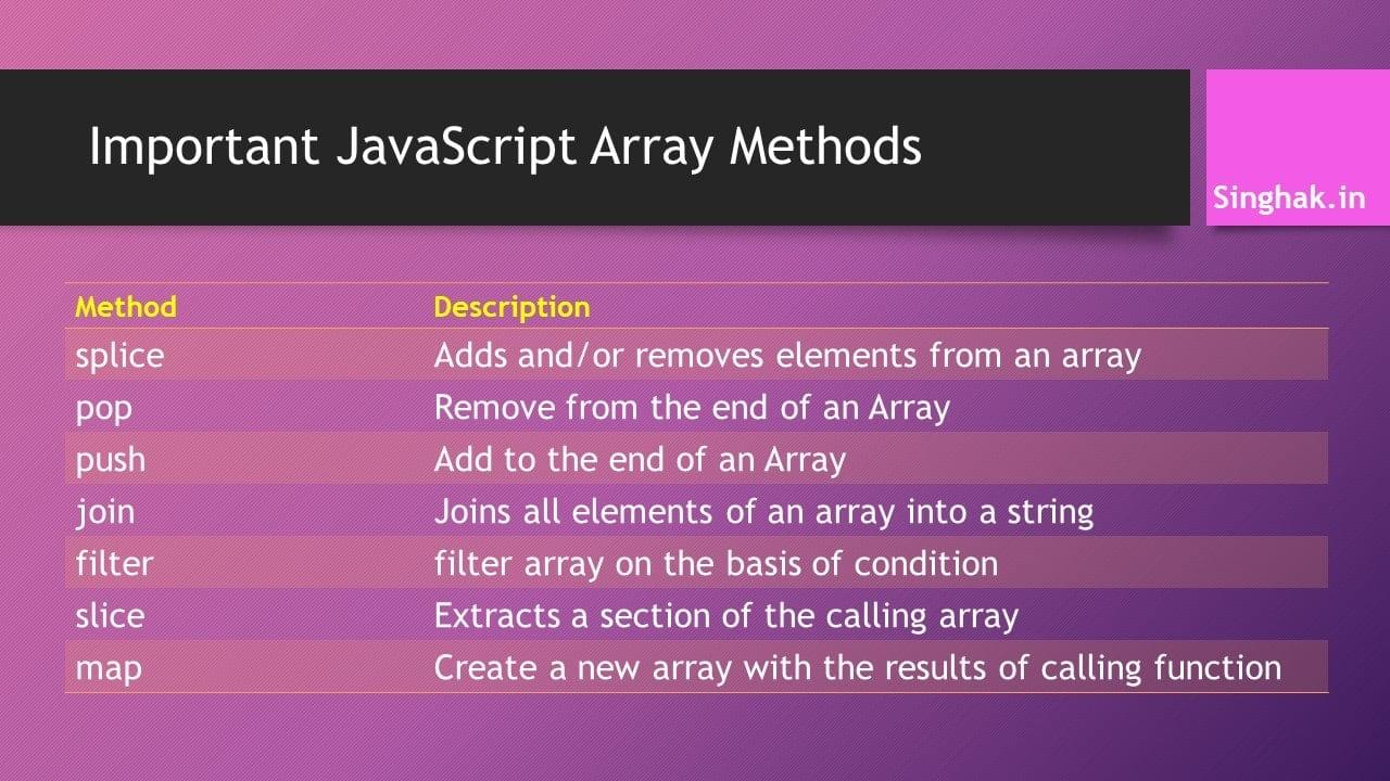 Important methods of Javascript Array