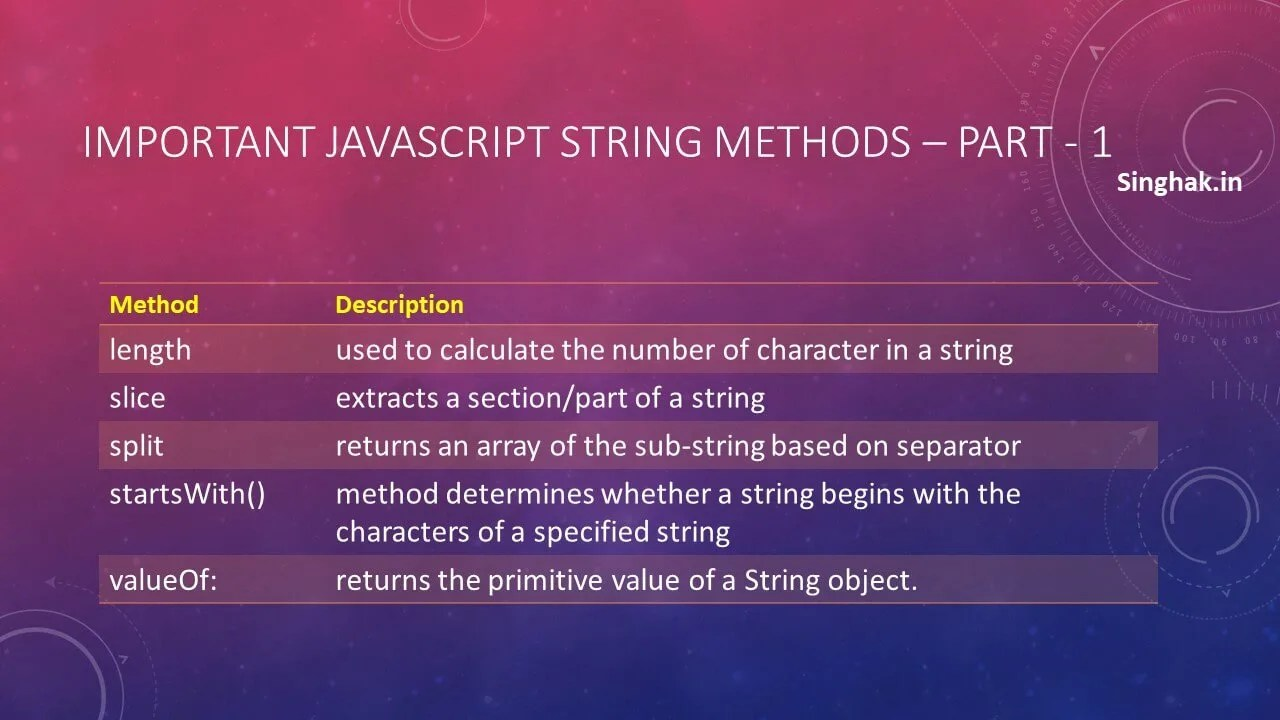 Javascript string important methods – part-1