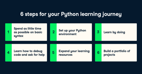 How to Learn Python
