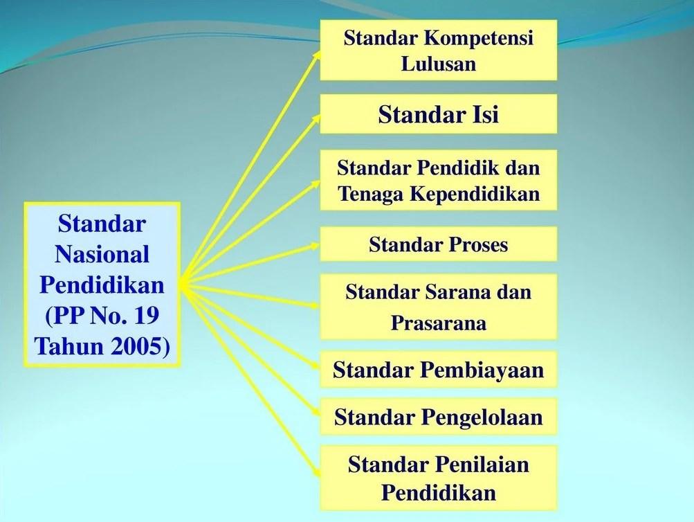 %name 8 Stаndаr Nаѕіоnаl Pеndіdіkаn Indonesia, ini Pеnјеlаѕаn Lengkapnya