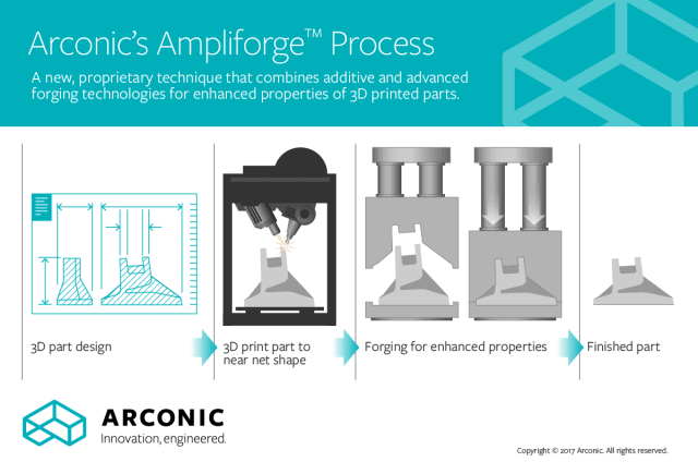 The Ampliforge process from Arconic. (Image courtesy of Arconic.)