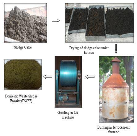 Process involved in the production of Domestic Waste Sludge Powder (DWSP). Image courtesy Faculty of Civil Engineering, Universiti Teknologi MARA, Shah Alam, Selangor, Malaysia.