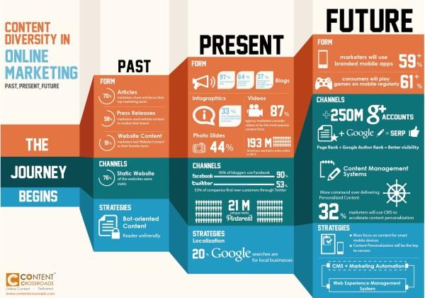 Content Marketing Diversity