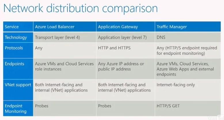 Network Distribution Comparison