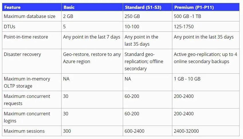 Planning Azure SQL Databases