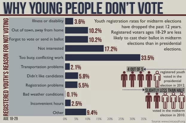 article can find not people reason voting why young