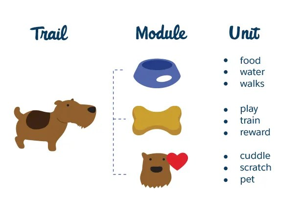 Trailhead basics answers | Where's the first place to look for help with Trailhead