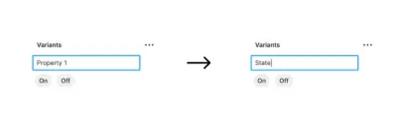 Deux copies du même panneau qui a une entrée pour le nom de la variante, le premier panneau à gauche a l'entrée remplie avec le mot «Propriété 1», et le deuxième panneau à droite a l'entrée remplie avec le mot «État». Entre les panneaux, il y a une flèche pointant vers la droite pour montrer le changement de «Propriété 1» à «État».