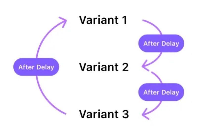 Un diagramme avec des instructions pour créer une boucle. Il existe trois variantes et flèches, la première variante est connectée à la deuxième variante, la deuxième variante à la troisième et la troisième variante à la première variante pour créer une boucle infinie.