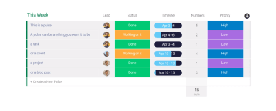 monday.com gives you a clear sense of what needs to get done and who is responsible for what. The board provides in-depth insight into a project and its tasks.