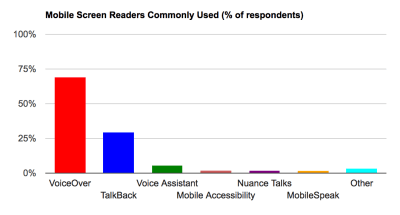 Table showing popularity of mobile screen readers. Ranks VoiceOver first, Talkback second, Voice Assistant third.