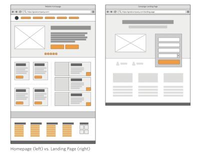 Web page vs. lead capture page design