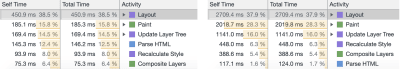 Two screenshots from Chrome Dev tools showing various layout timings of 75ms to 450ms on the left, and 124ms to 2709ms on the right.