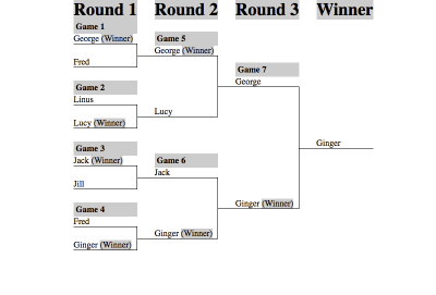 The tournament bracket