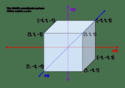 Diagramme montrant le système de coordonnées WebGL, qui consiste en un cube qui s'étend d'une unité à partir de l'origine.