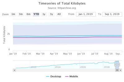 HTTP Archive desktop and mobile kilobytes