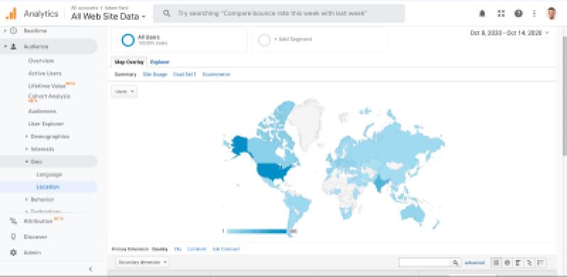 Visualisation des données par Google Analytics