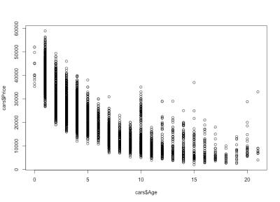 Car age–price correlation scatterplot