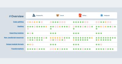 Un aperçu et une comparaison entre la build bien connue toolks webpack v4, Rollup v2, Parcel v2 et Browserify + Gulp