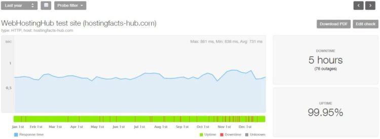 WebHostingHub 2018 statistics
