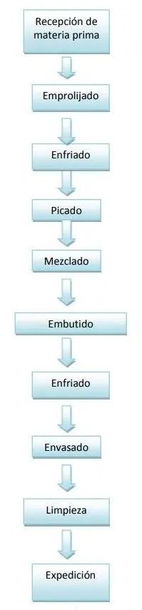 flujo-del-proceso-de-elaboracion-de-jamon-cocido-El-Portal-del-Chacinado
