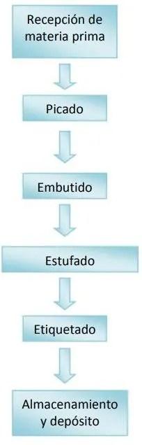 flujo-del-proceso-de-elaboracion-de-salamines-El-Portal-del-Chacinado