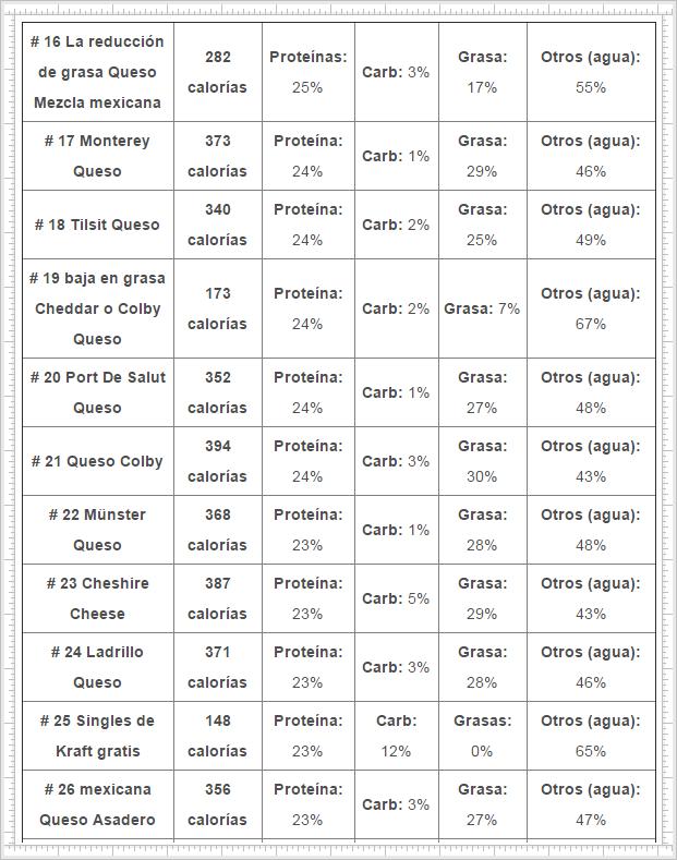 tabla-de-proteínas-en-los-quesos-el-Portal-del-Chacinado-