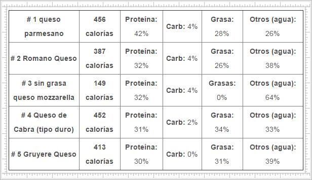 proteínas-en-los-quesos-el-Portal-del-Chacinado-