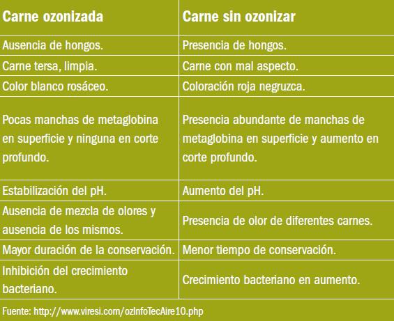 diferencias-al comparar-carne-conservada-en-atmósfera ozonizada-y-sin-ozonizar-El-Portal-del-Chacinado