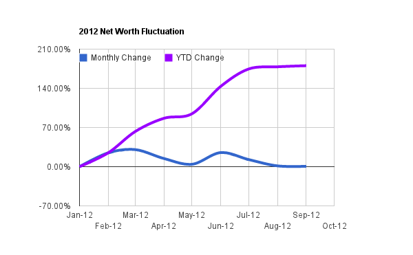 September Net Worth
