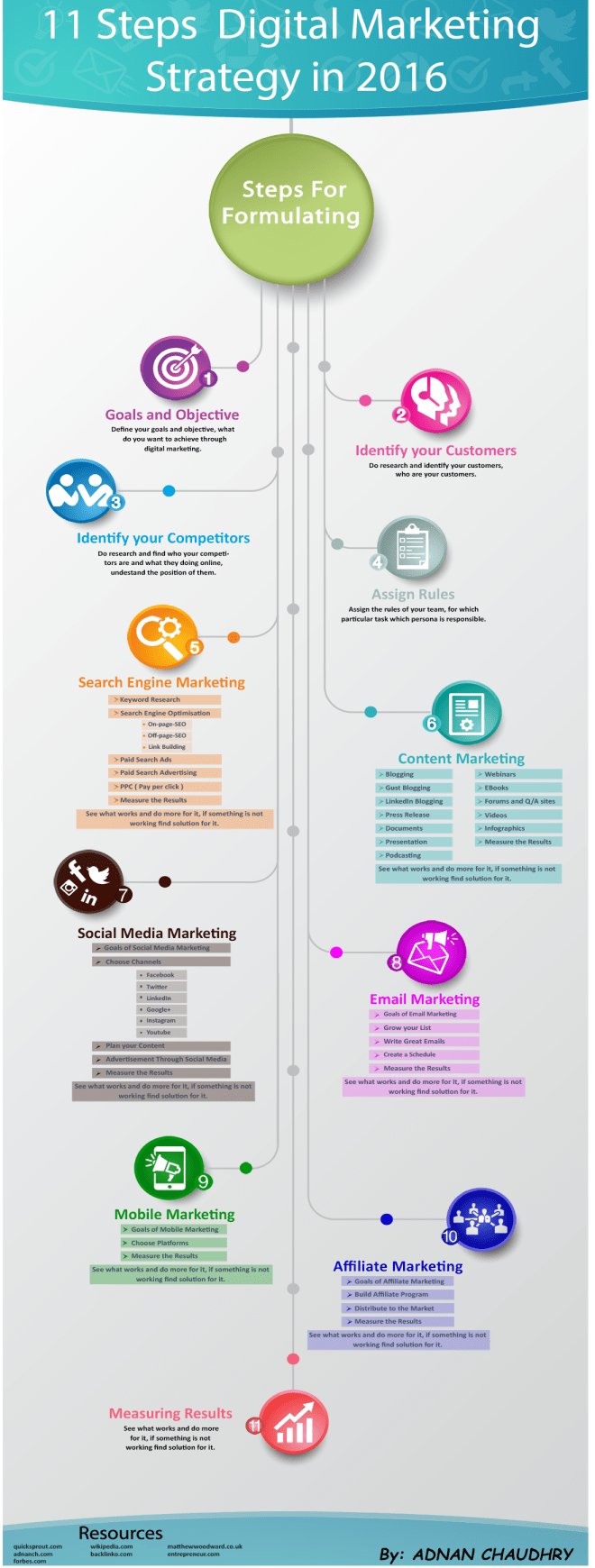 11 Steps Digital Marketing Strategy Infographics by Adnan Chaudhry