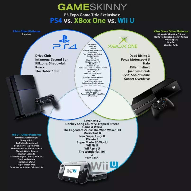 Games for xbox one and ps4 only gamesall infographic exclusive game titles wii u vs xbox one ps4 ccuart Choice Image