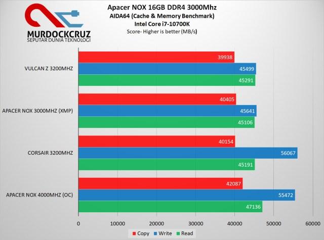 Apacer Nox 16GB DDR4 3000Mhz