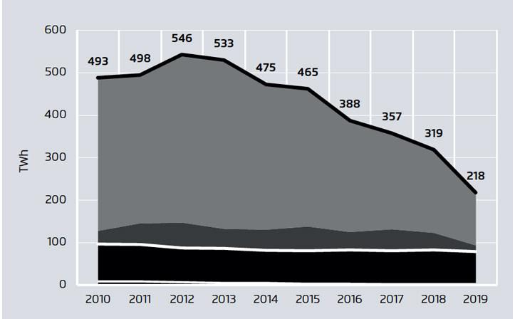 Låt oss glädjas – kolet i Europa är på väg bort 2