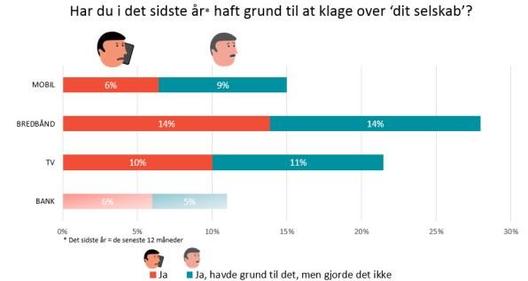De danske mobilkunder er fortsat de mest tilfredse i Skandinavien 5