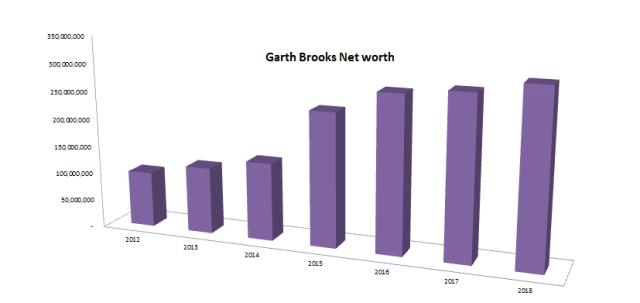 Garth Brooks Net worth